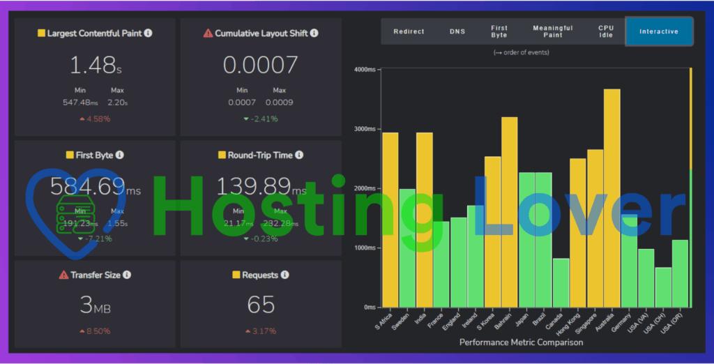 Hostinger Shared Hosting Speed Test Hosting Lover Fast or Slow Interactive Time Test