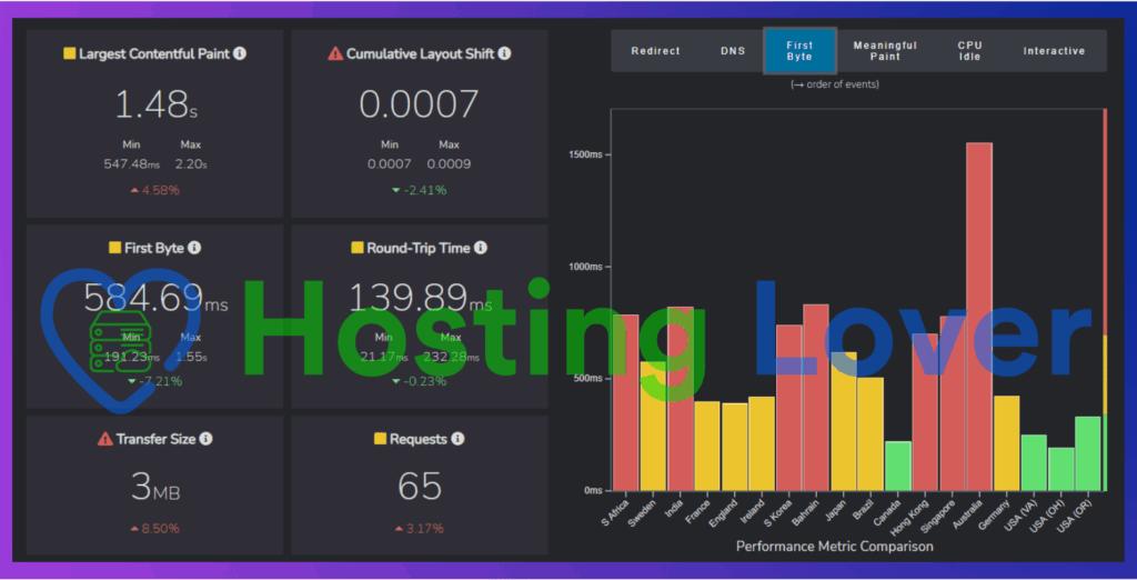 Hostinger Shared Hosting Speed Test Hosting Lover Fast or Slow TTFB Test